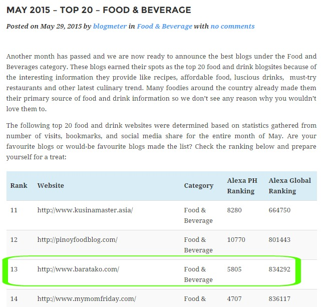 May 2015 Blogmeter Top 20 Food Beverage Bloggers